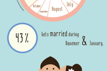 Pick a Season for your wedding Infographic