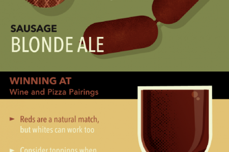 Picking Pairings for Pizza Perfection  Infographic