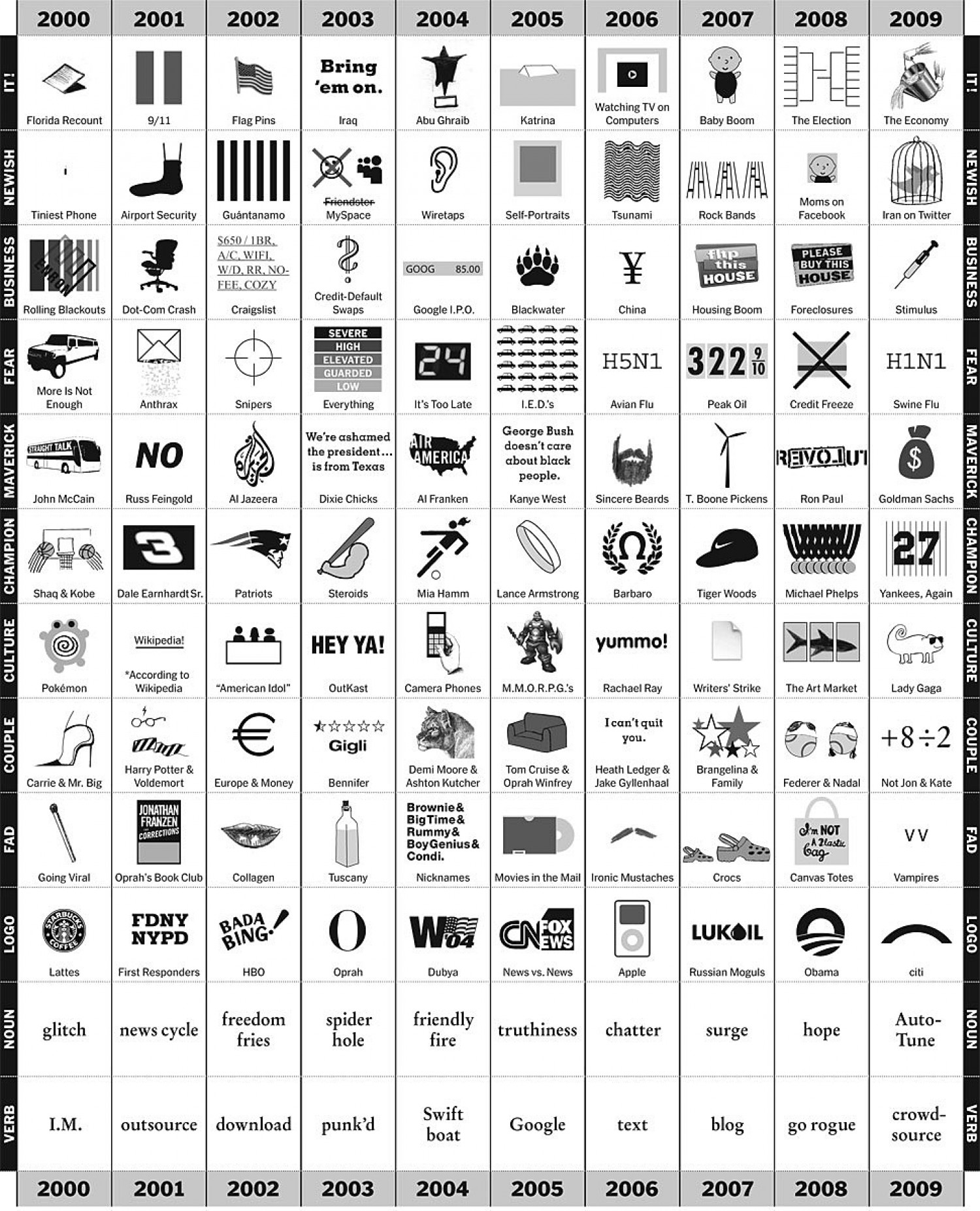 Picturing the Past 10 Years Infographic