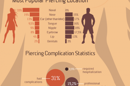 Piercing Infographics: Most Popular Body Piercings Infographic