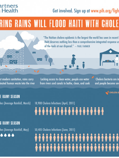 PIH: Spring Rains Will Flood Haiti With Cholera Infographic