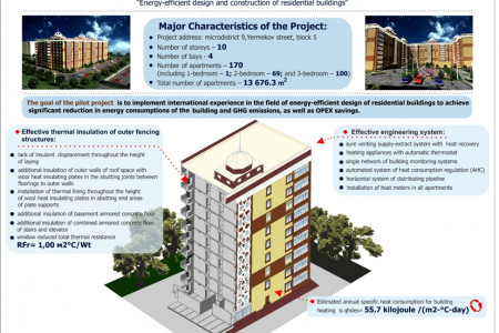 Pilot Project for design and construction of energy-efficiency residential building in Karaganda Infographic
