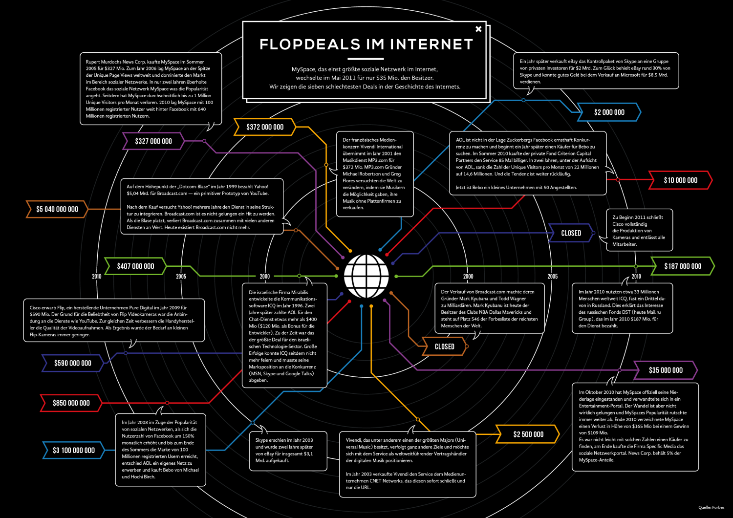 Flopdeals im Internet Infographic