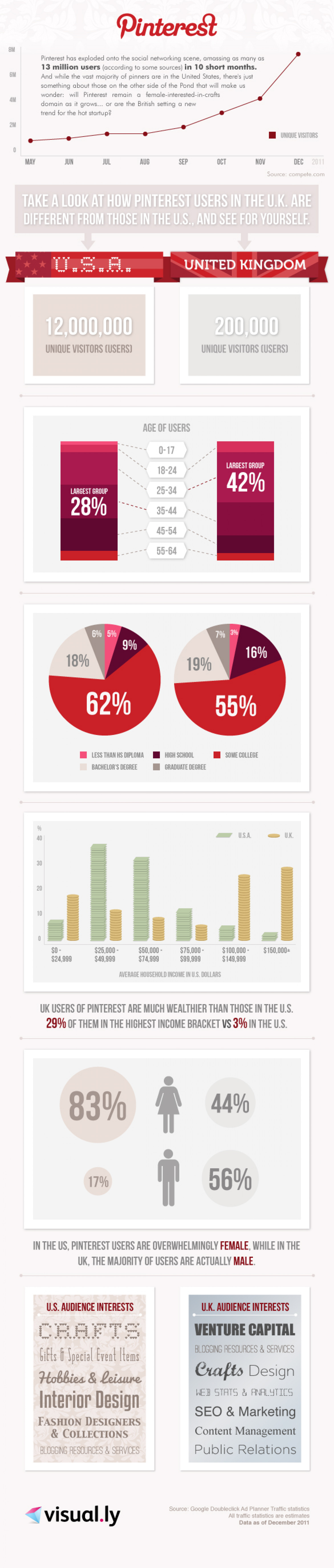 Pinterest: USA vs UK Infographic