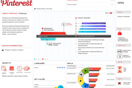 Pinterest Visual Vacancy Full Infographic