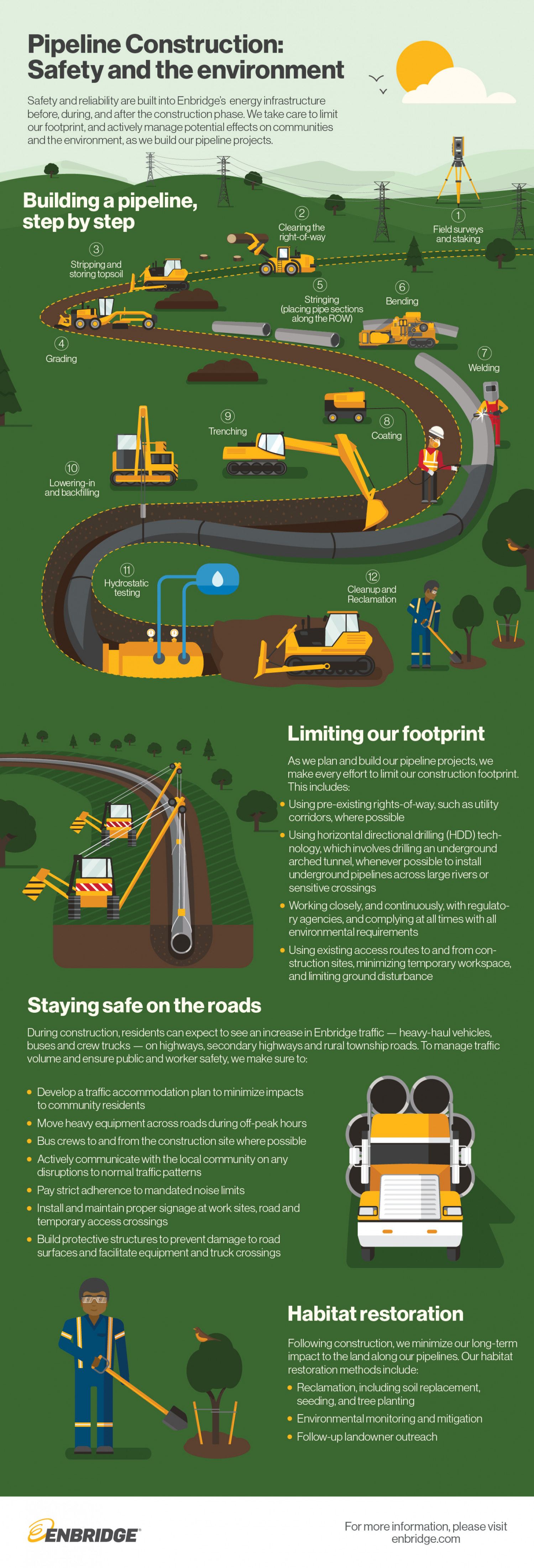 Pipeline Construction: Safety and the environment Infographic