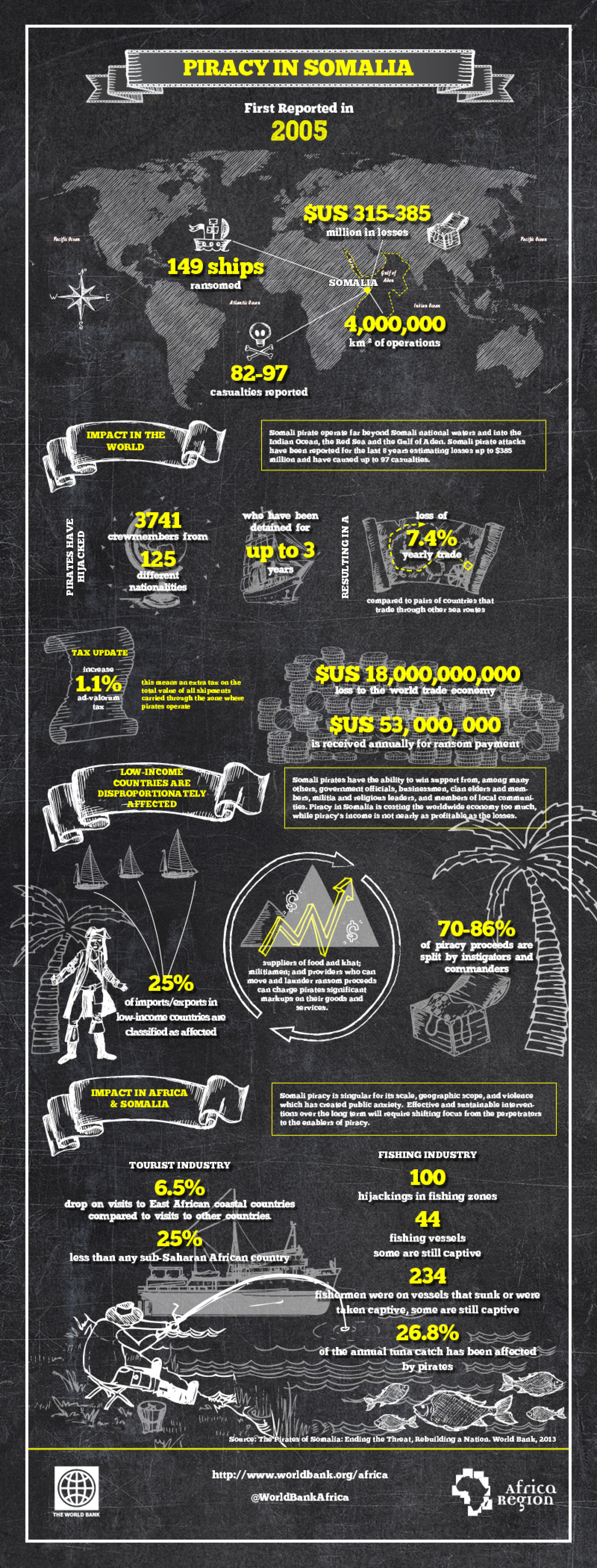 Piracy in Somalia Infographic