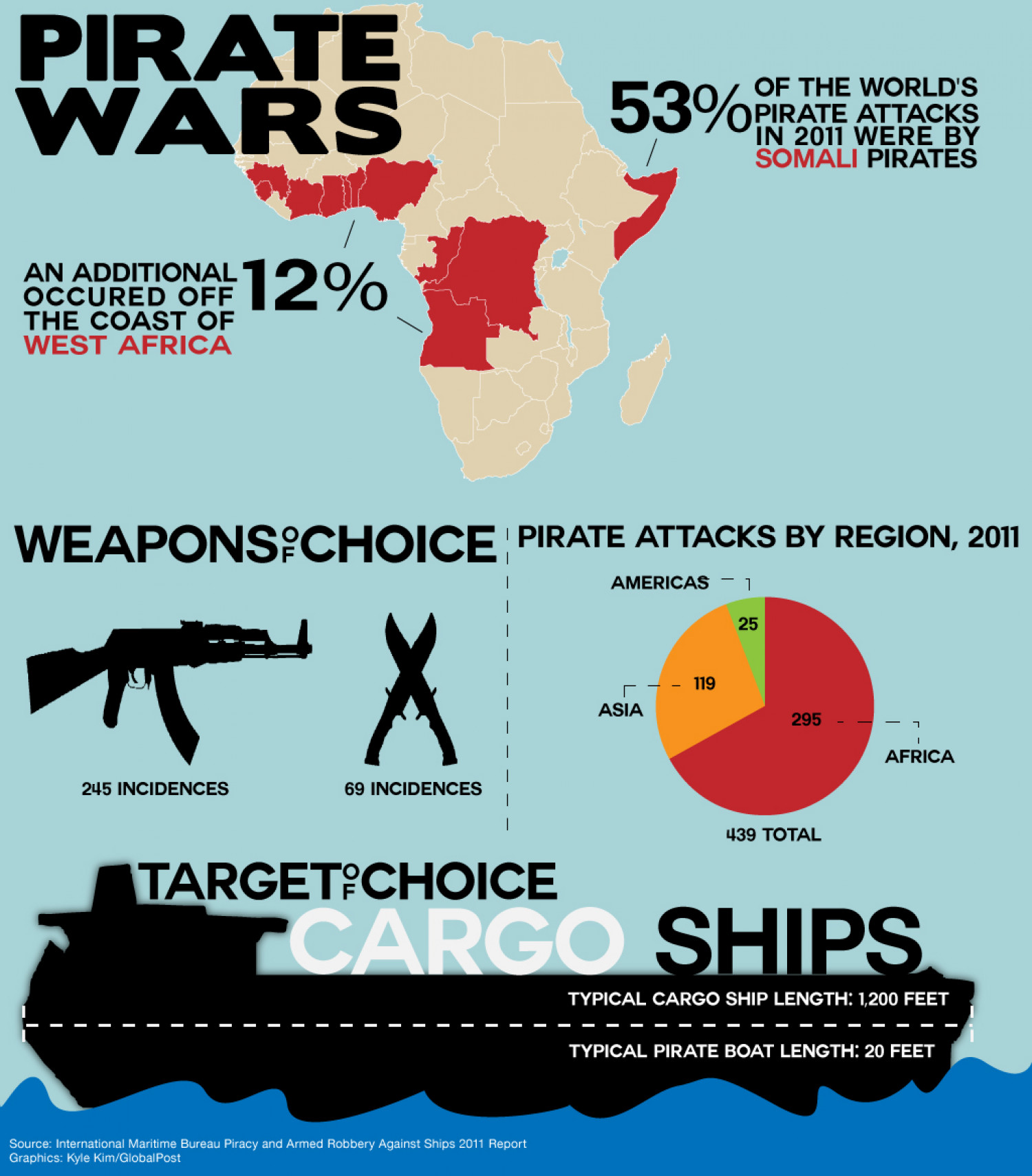 Pirate Wars Infographic