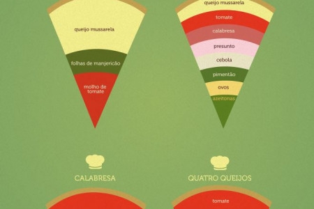 Pizza? Infographic