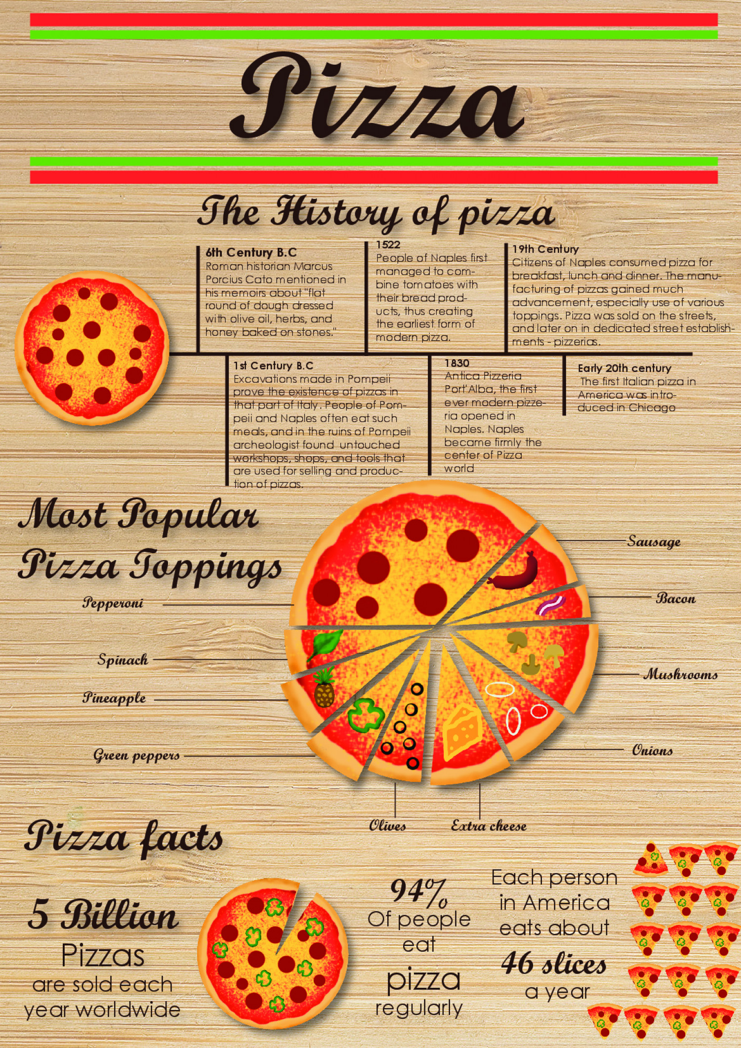 Pizza  Infographic