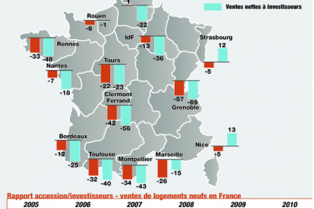Placements immobiliers Infographic