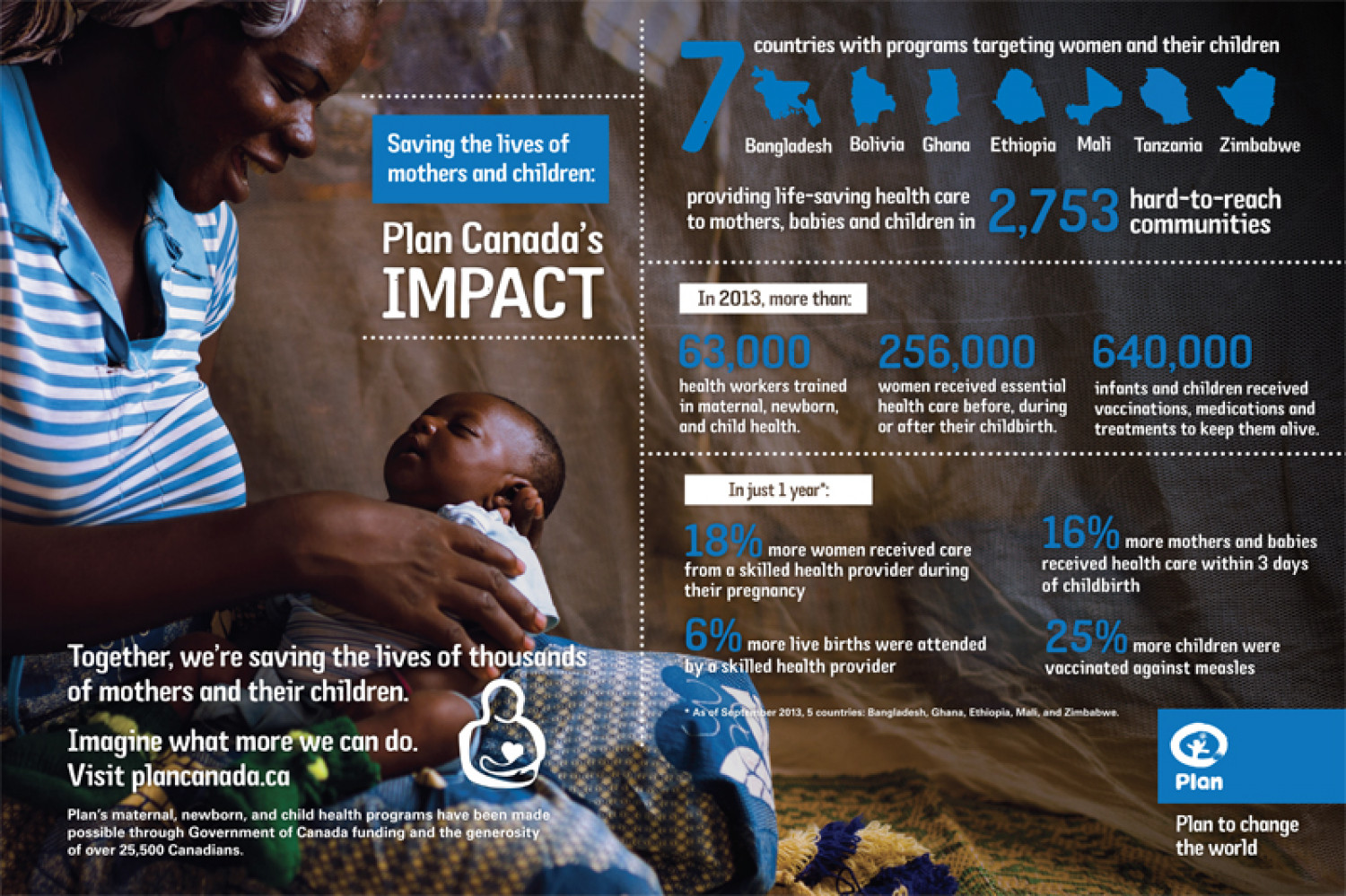 Plan Canada's Impact Infographic