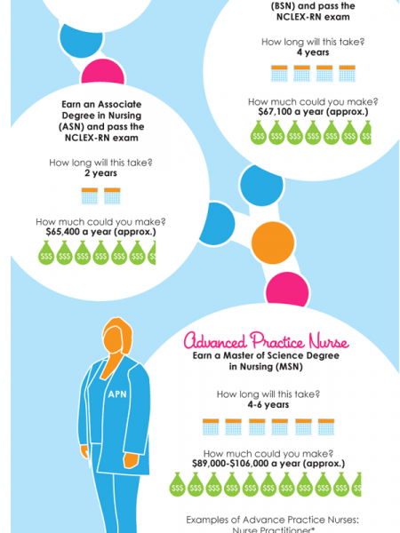 Plan Your Nursing Career Path  Infographic