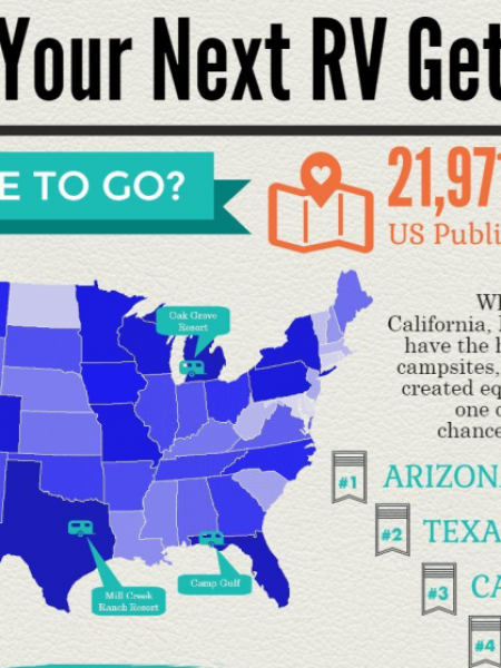 Plan Your RV Trip Infographic