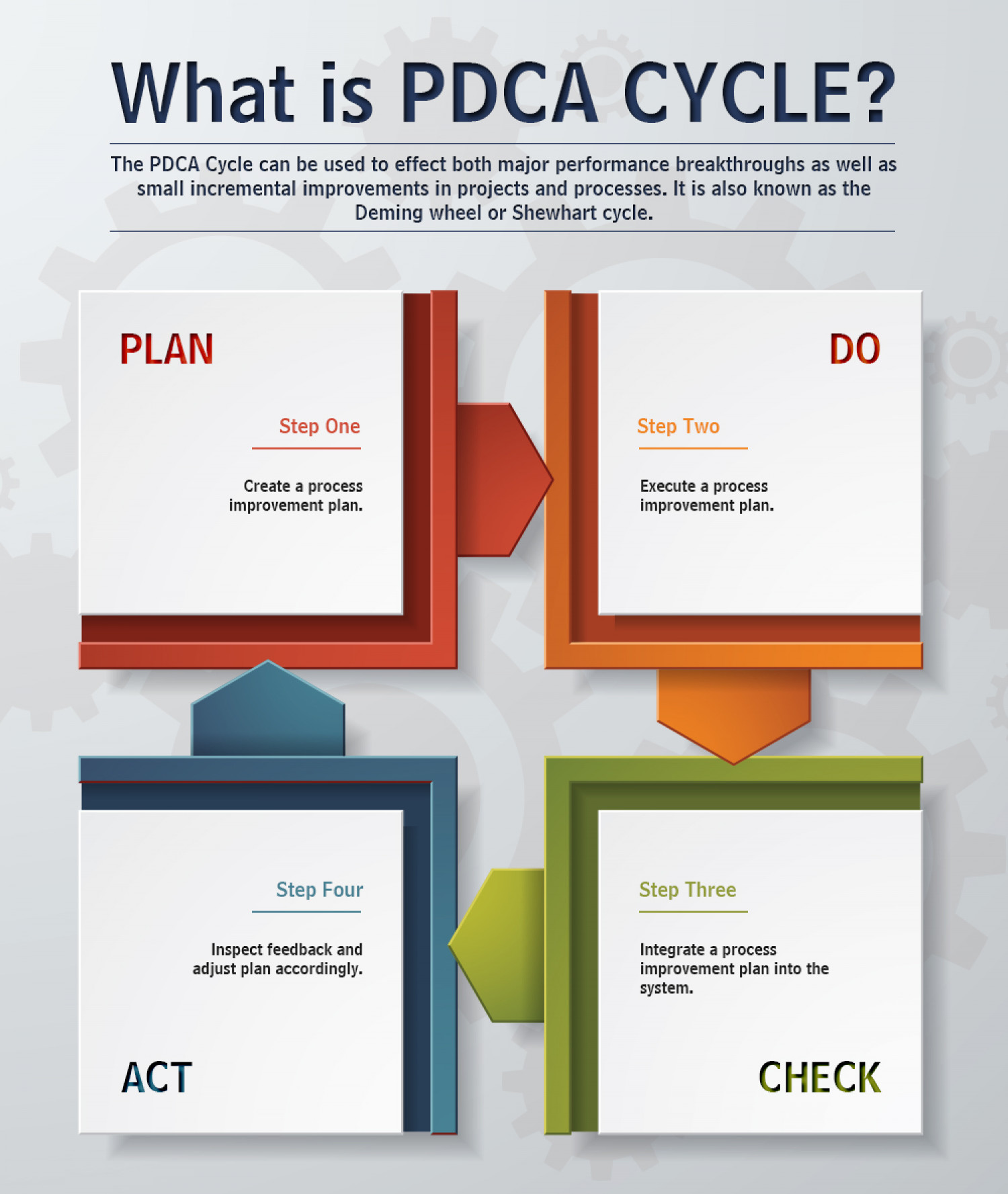 Plan-Do-Check-Act (PDCA)  Infographic
