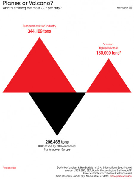 Planes or Volcanoes? Infographic