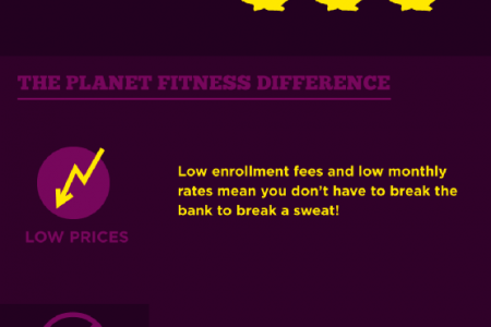 Planet Fitness- Austin Infographic