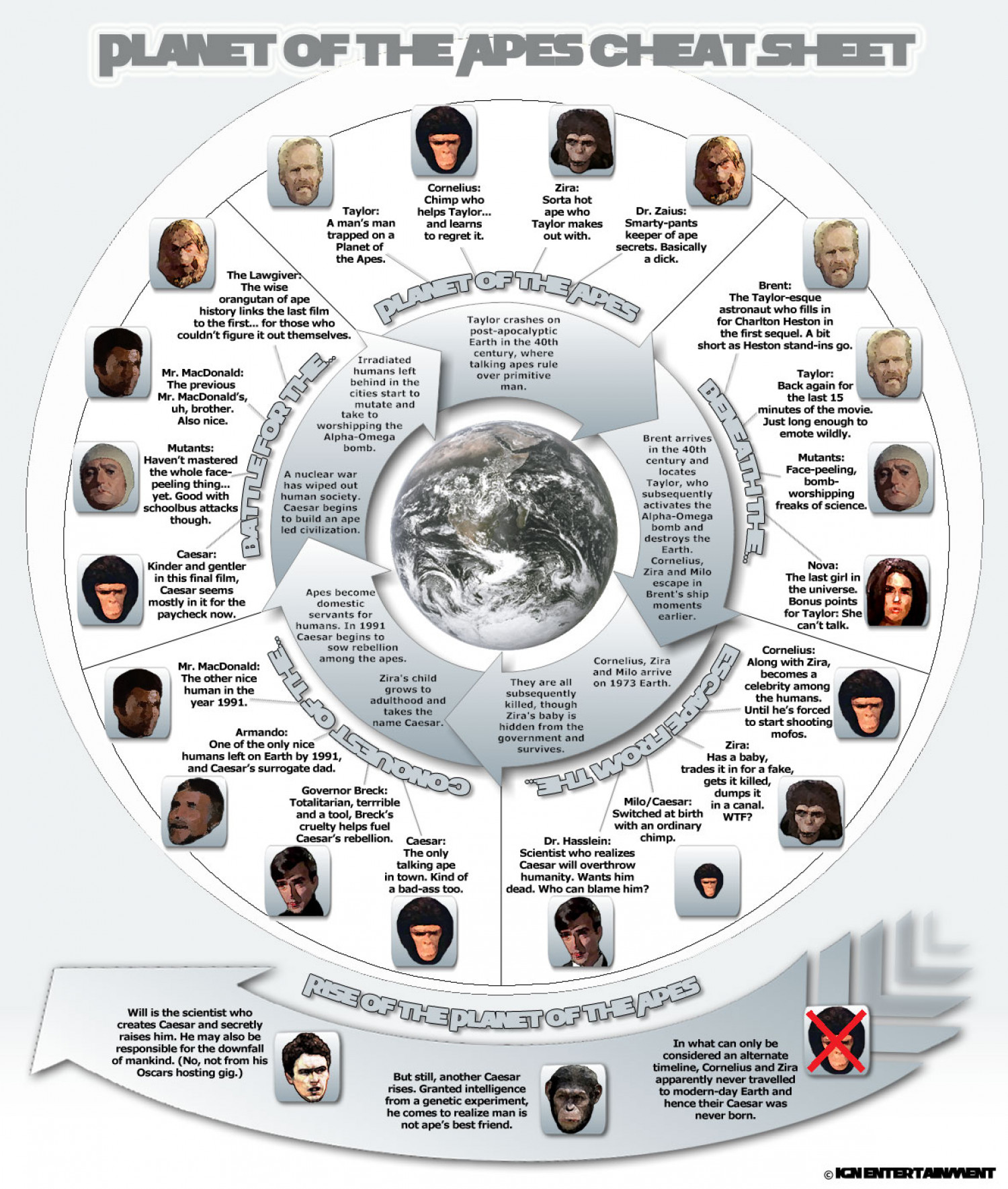 PLANET OF THE APES CHEAT SHEET Infographic