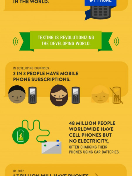 Planet Text: How SMS Messaging is Changing the World Infographic