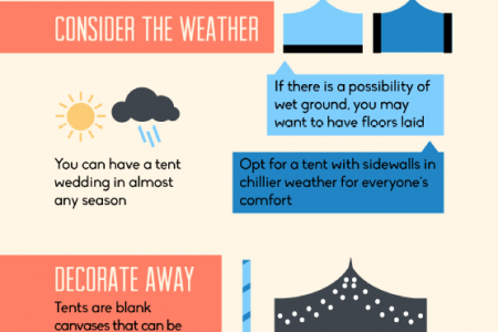 Planning the Perfect Tent Wedding Infographic
