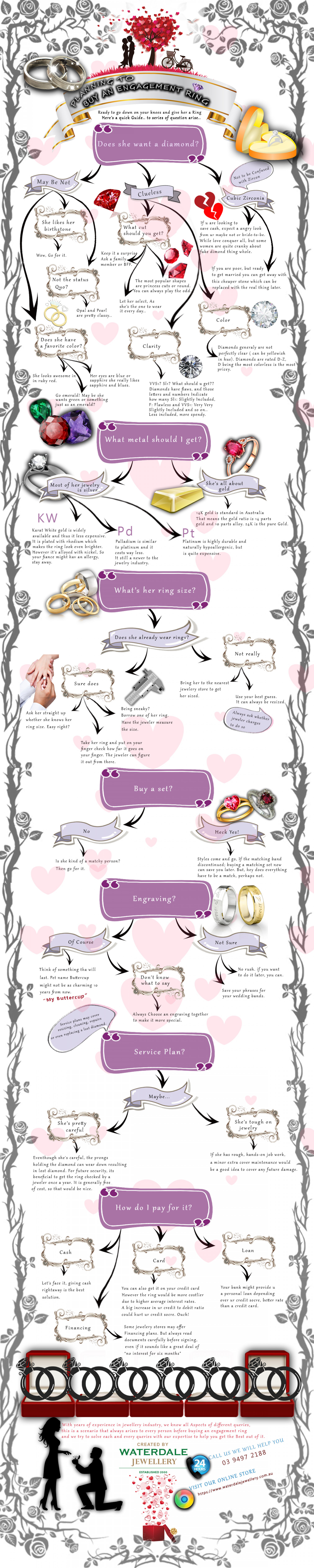 Planning to Buy An Engagement Ring Infographic