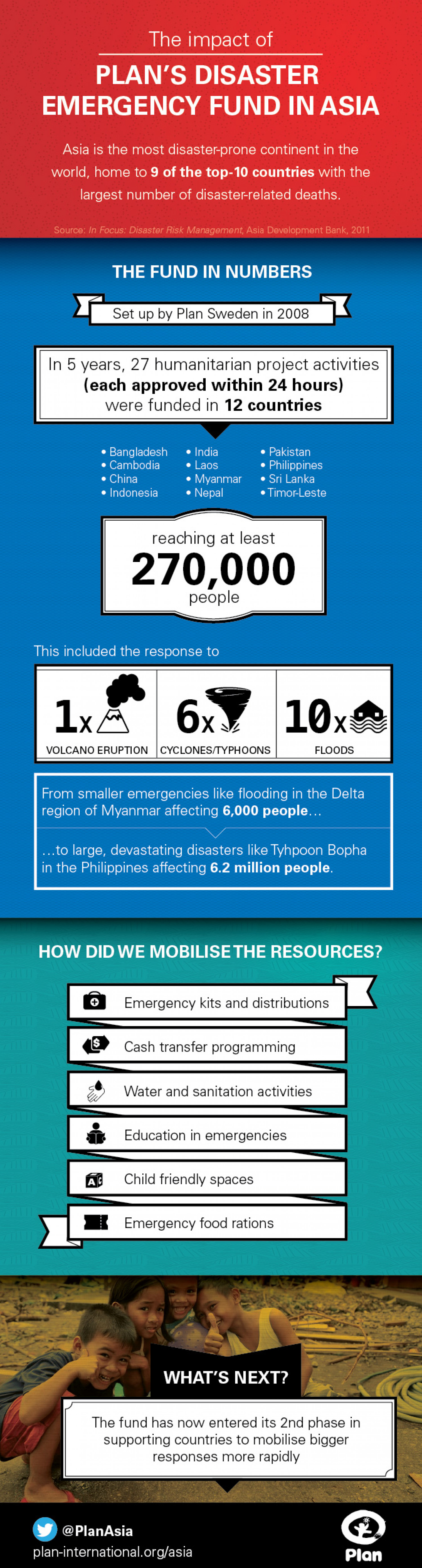 Plan's Disaster Emergency Fund In Asia Infographic
