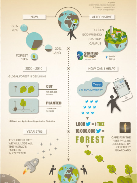 Plant My Forest Infographic