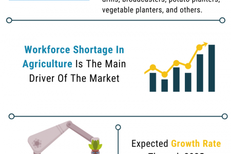 Planting Machines Global Market Report 2021: COVID 19 Impact And Recovery To 2030 Infographic