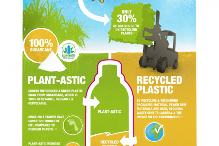 Plastic Bottle Recycling & Packaging Facts Infographic Infographic