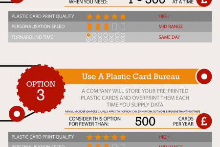 Plastic Card Printing & Personalisation Infographic