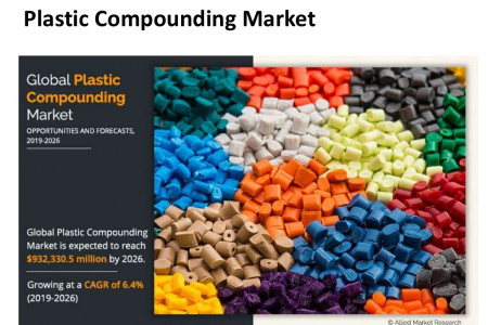 Plastic Compounding Market Evolving Opportunities with Top Industry Players Profiles by 2026 Infographic