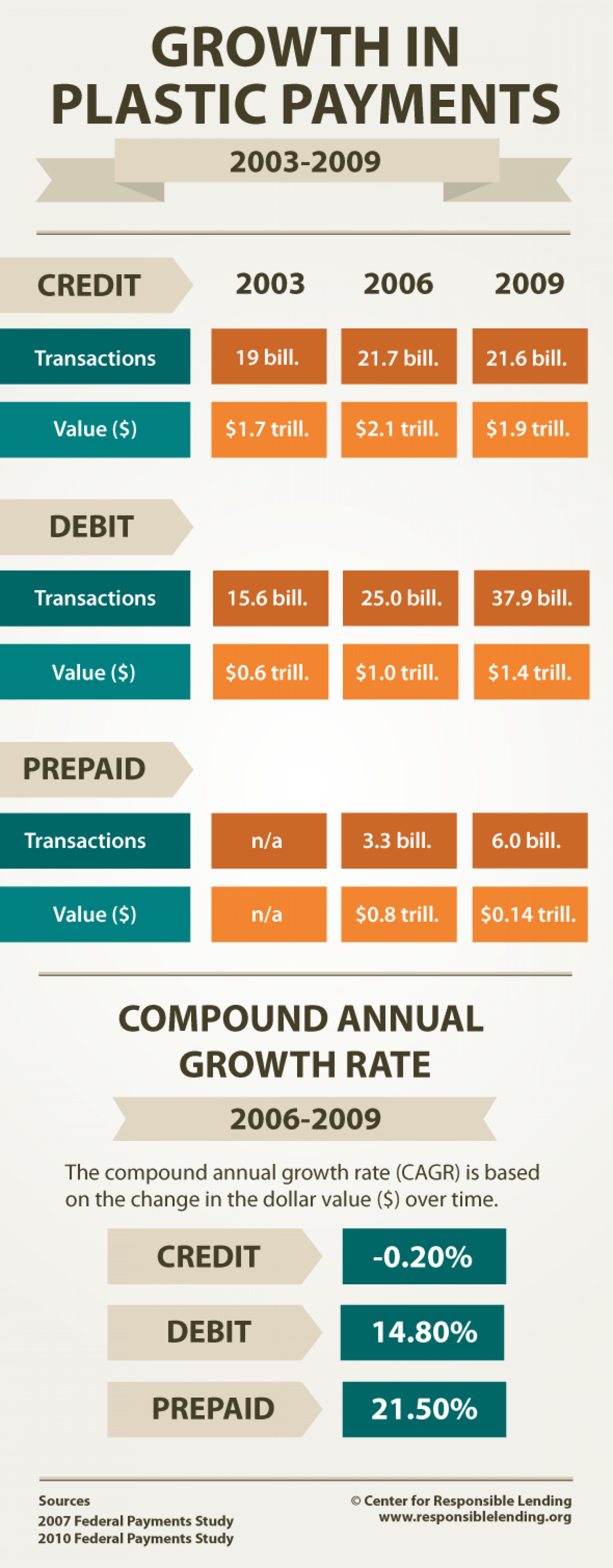 Growth in Plastic Payments Infographic