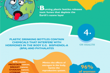 Plastic Not Fantastic! Infographic