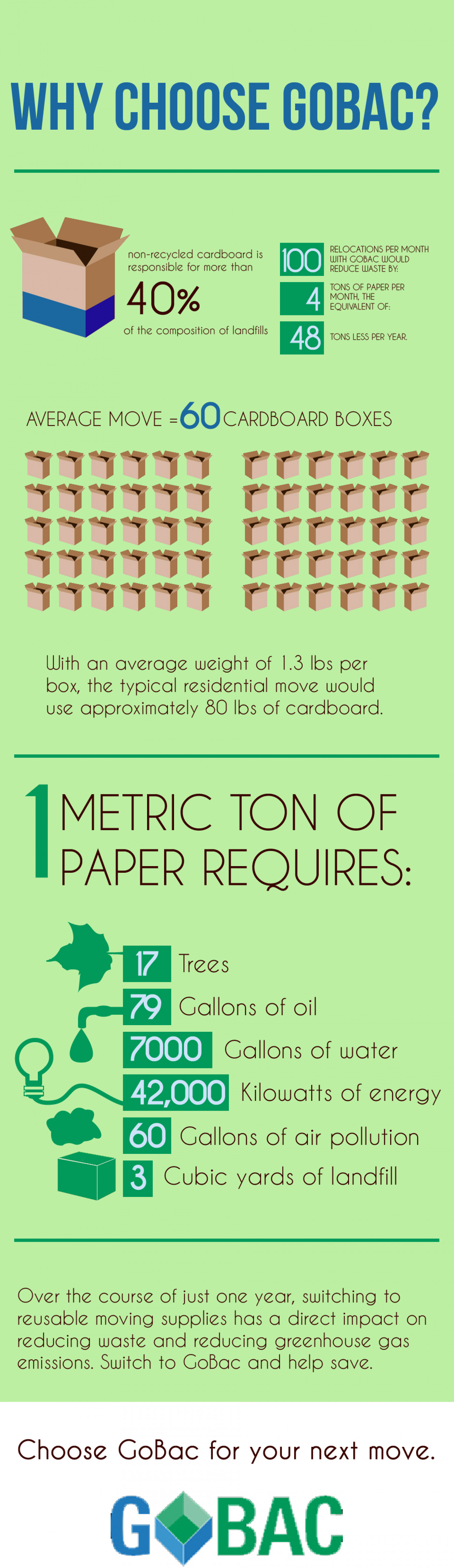 Plastic Reusable Boxes vs Cardboard Boxes  Infographic