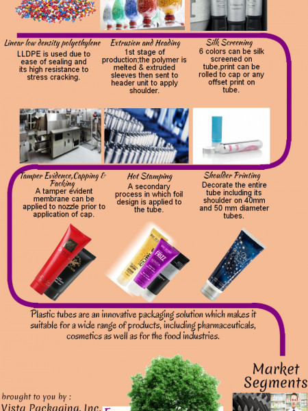 Plastic Tubes For Cosmetics Packaging Infographic