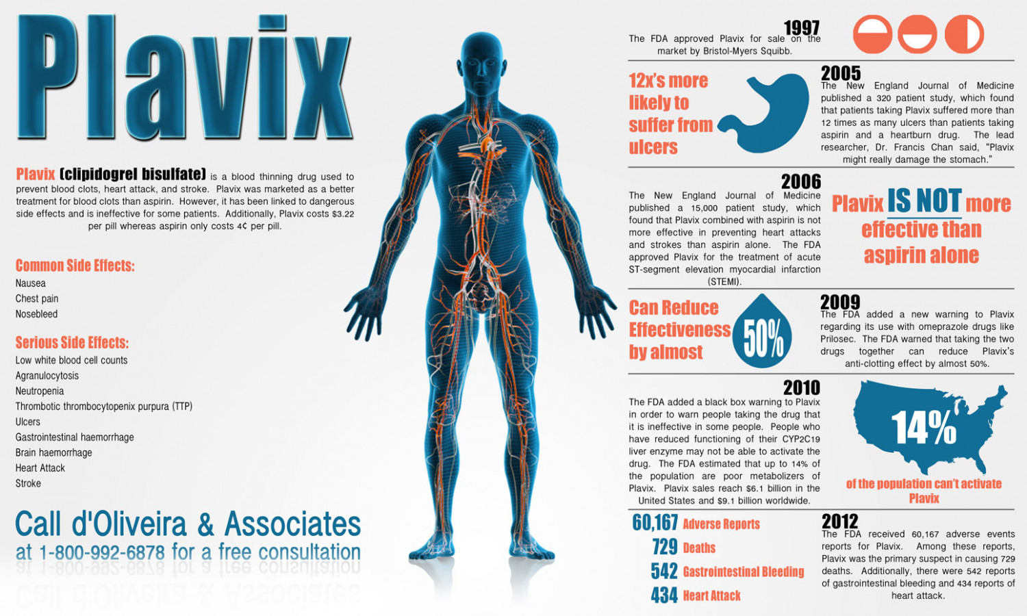 Plavix Side Effects | Visual.ly