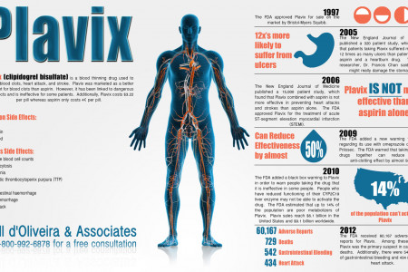 Plavix Side Effects Infographic