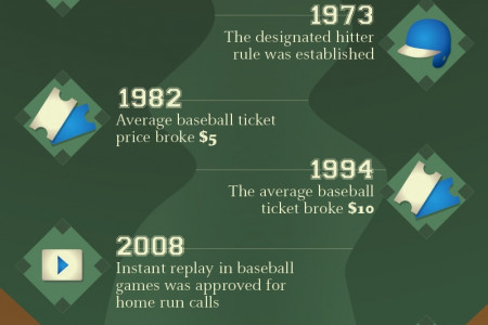 Play Ball! Memorable Moments in Baseball History Infographic