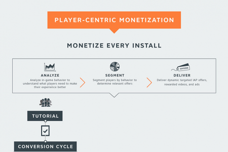 PLAYER-CENTRIC MONETIZATION Infographic