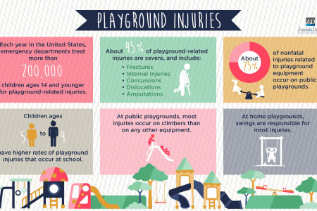 Playground Injuries Infographic