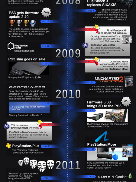 PlayStation 3 Turns Five Infographic