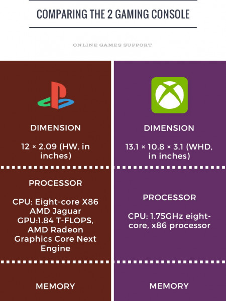 PlayStation vs XBOX  One Infographic