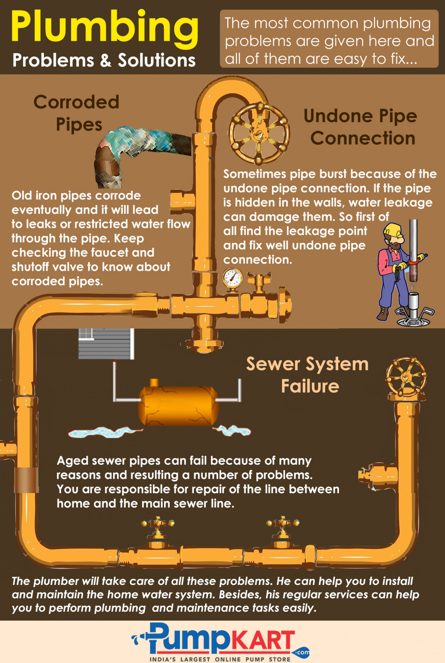 Plumbing Problems and Solutions | Visual.ly