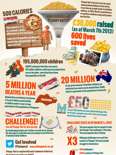 Plumpy'Nut Challenge: Sachets Saving Lives Infographic