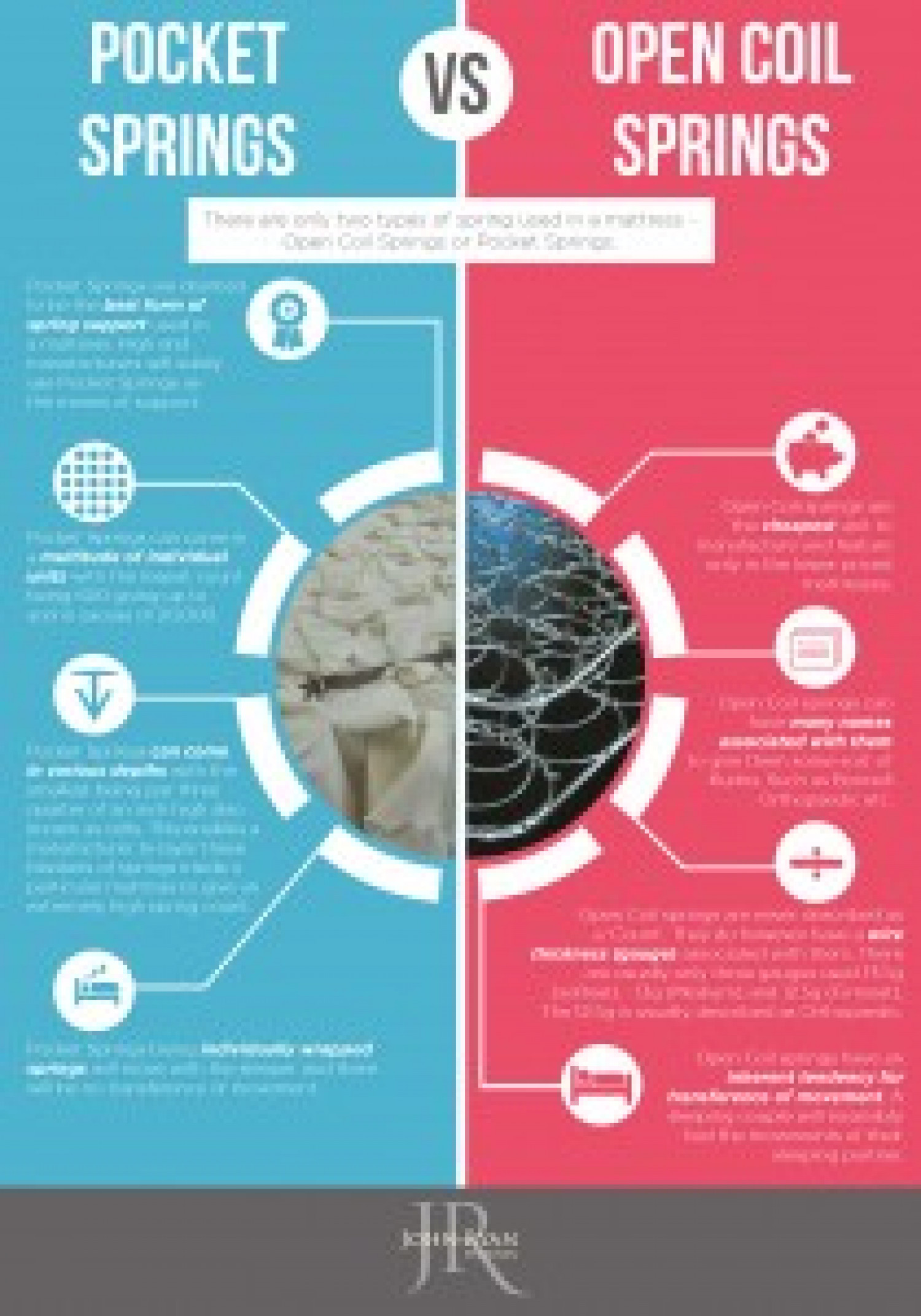 Pocket Springs Vs Open Coil Springs  Infographic