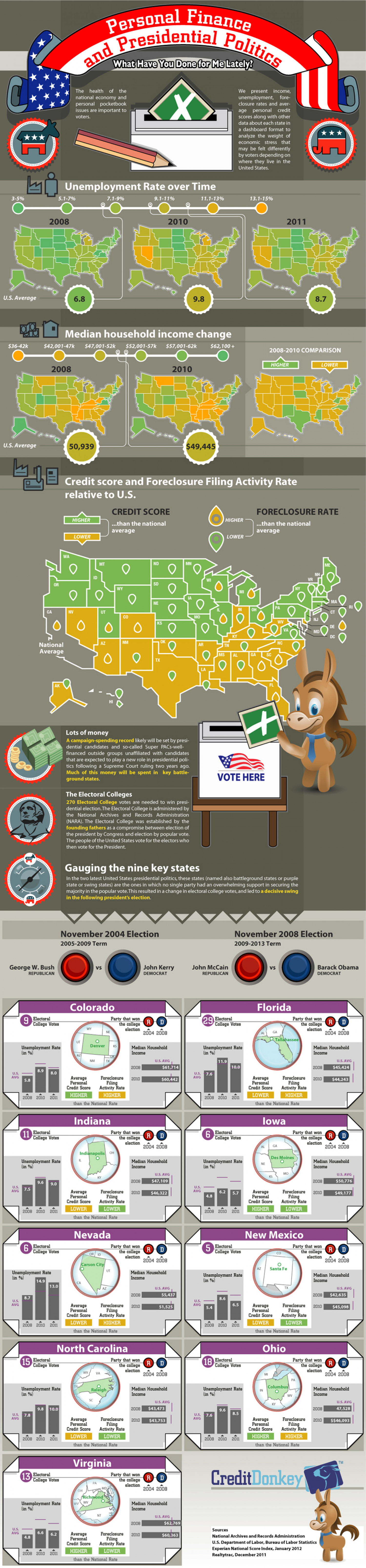Pocketbook Issues and Presidential Politics Infographic