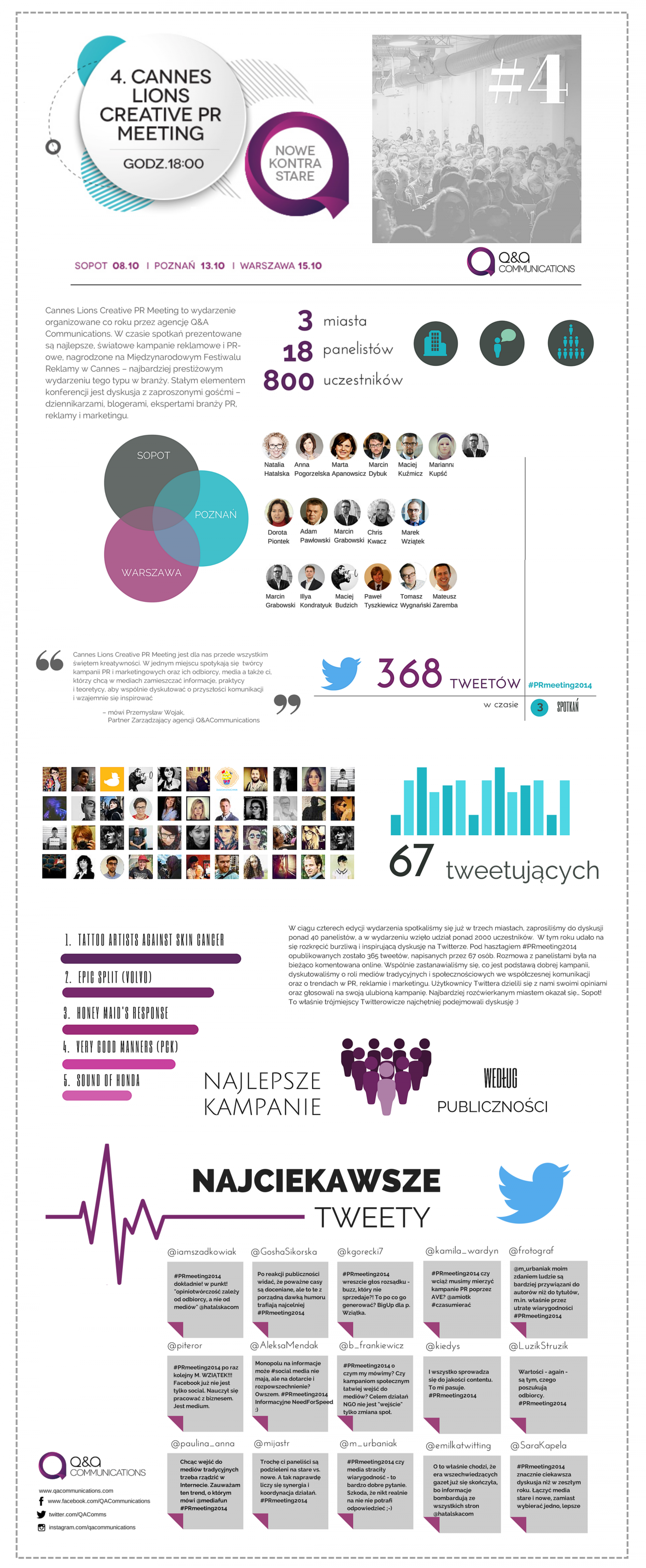 Podsumowanie 4. edycji Cannes Lions Creative PR Meeting Infographic