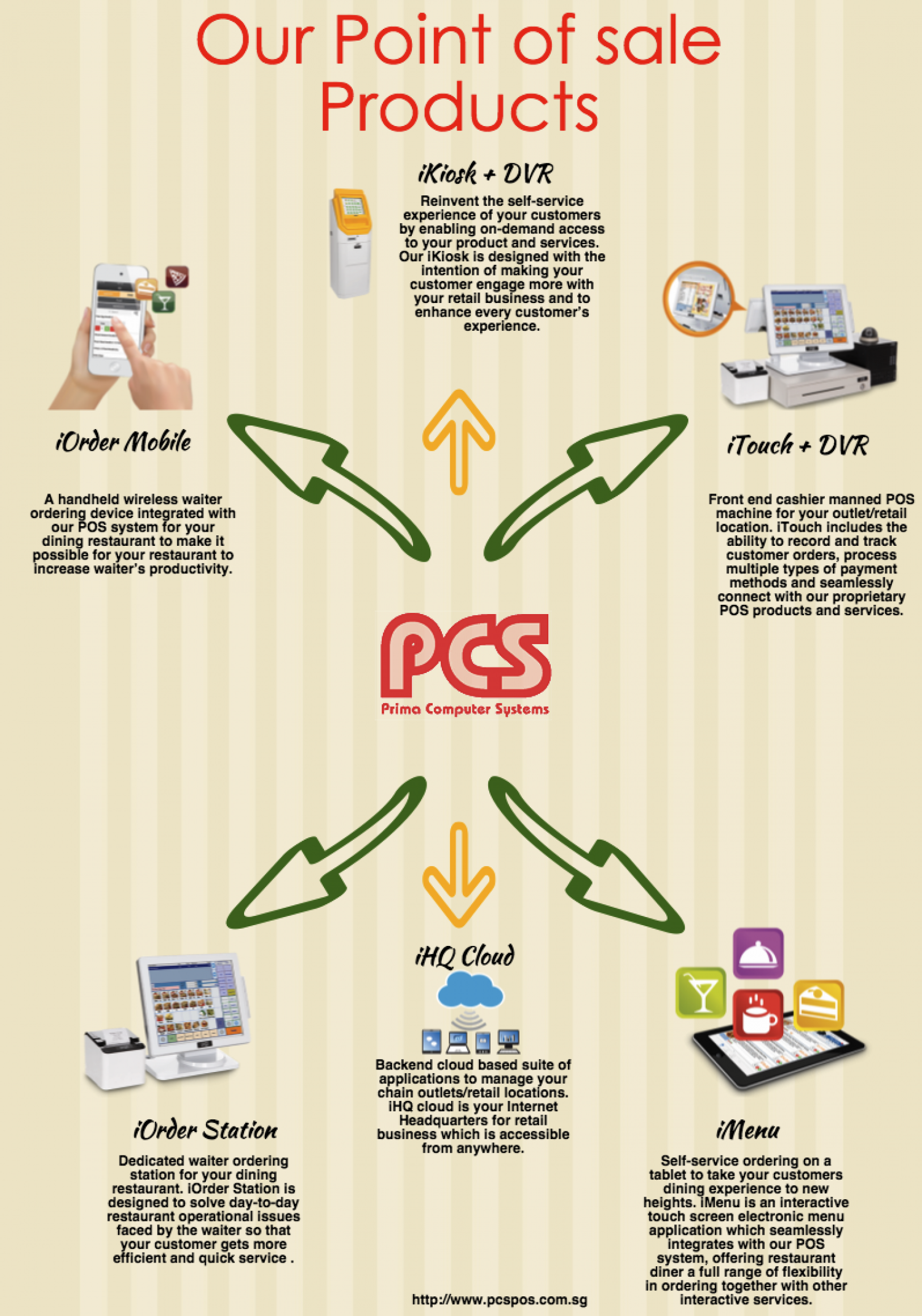 PCSPOS – Point Of Sale Singapore