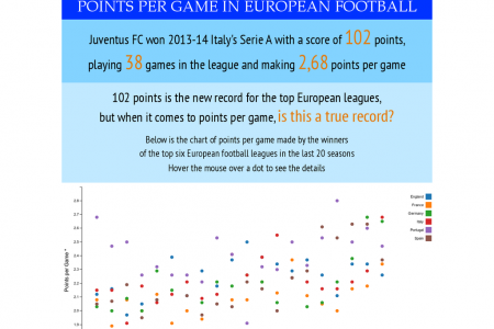 Points per Game in European Football Infographic