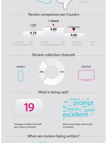 E-Commerce: Polish Online Shoppers Most Satisfied In Europe While the UK Only Beats France in European Reviews Index Infographic